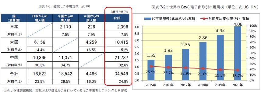 越境ECの市場規模と日米中3カ国の関係